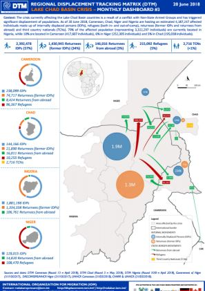 West And Central Africa Lake Chad Basin Crisis Monthly Dashboard 3