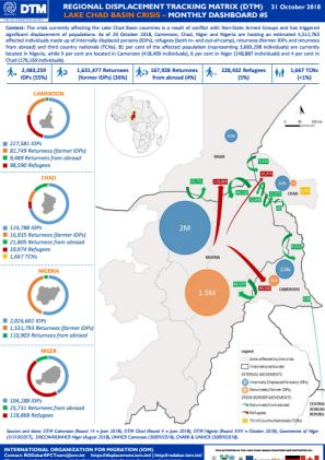 West And Central Africa Lake Chad Basin Crisis Monthly Dashboard 5
